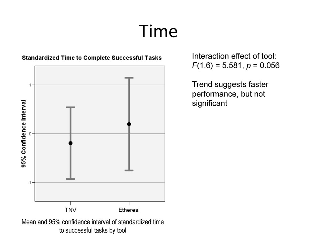 Time  Interaction effect of tool: F(1,6) = 5...