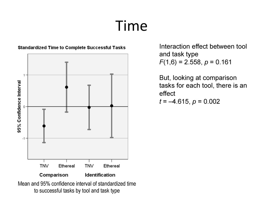 Time  Interaction effect between tool and ta...