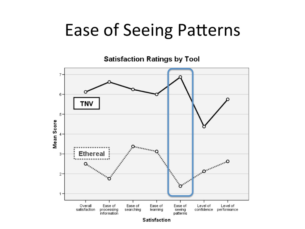 Ease of Seeing Pa.erns