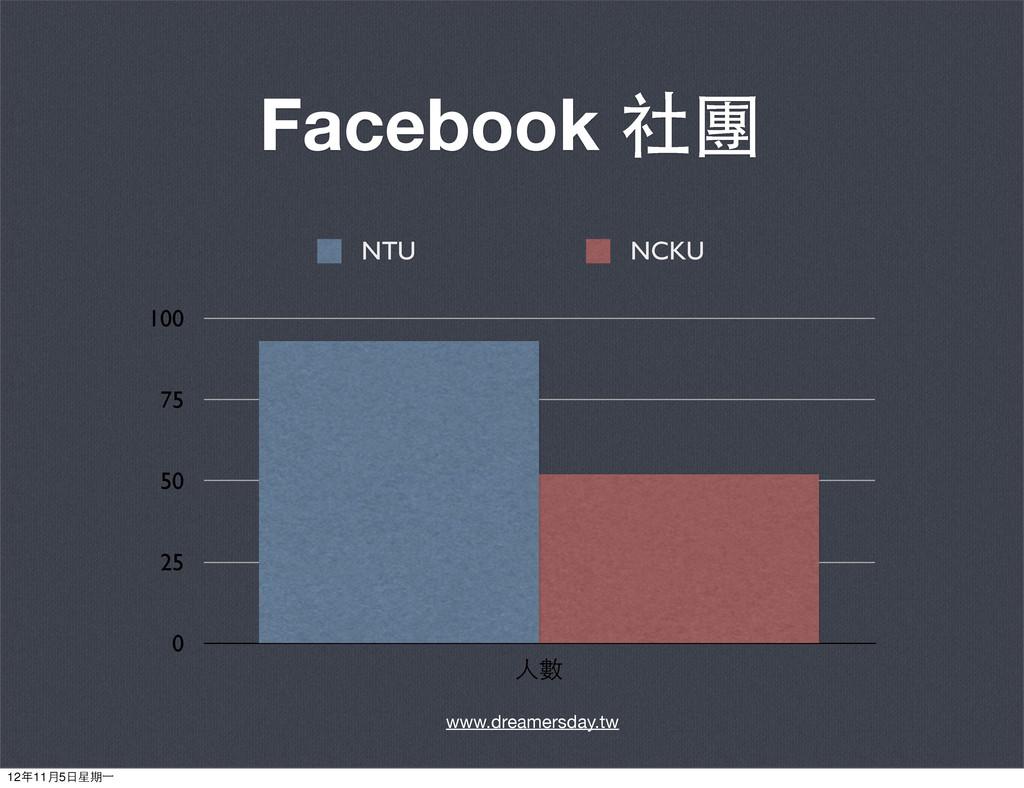 Facebook 社團 0 25 50 75 100 ⼈人數 NTU NCKU www.dre...