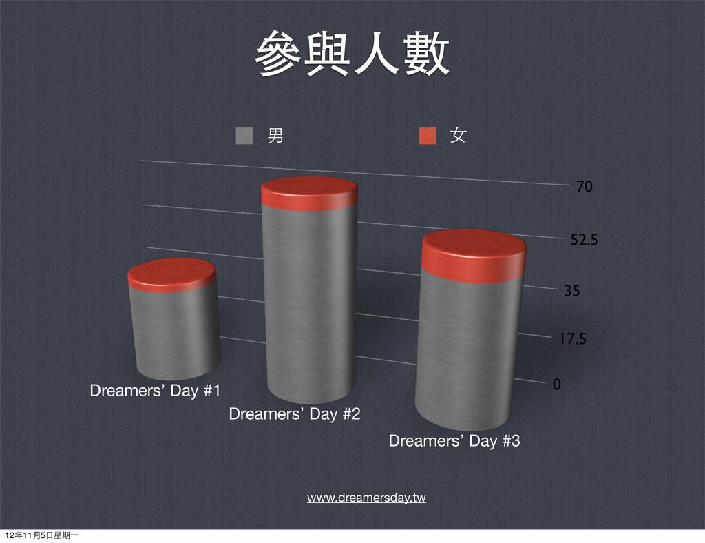 參與⼈人數 0 17.5 35 52.5 70 Dreamers' Day #1 Dreame...