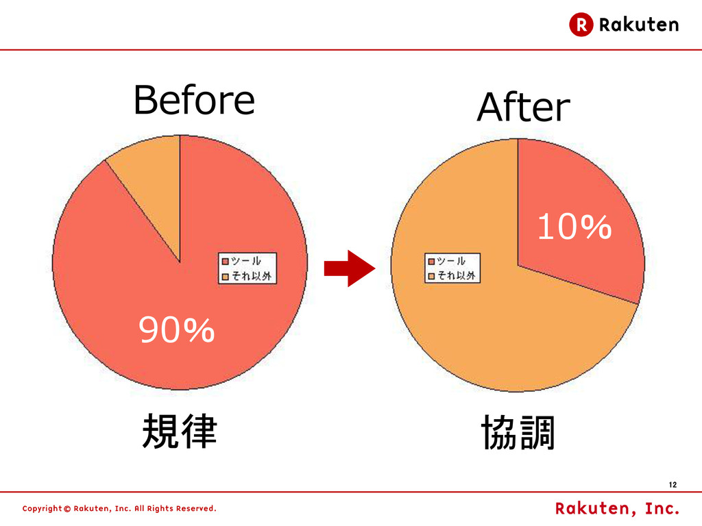 12 Before After 規律 協調 90% 10%