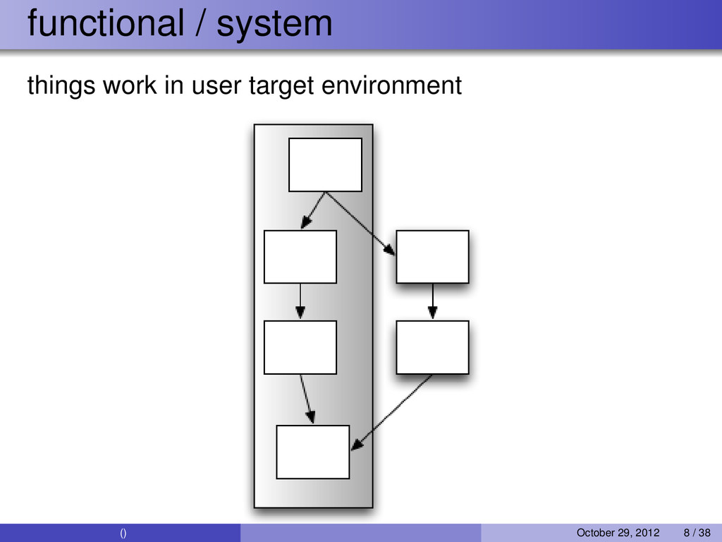 functional / system things work in user target ...