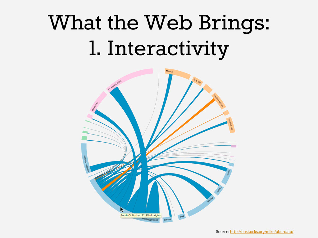 What the Web Brings: 1. Interactivity Source: h...