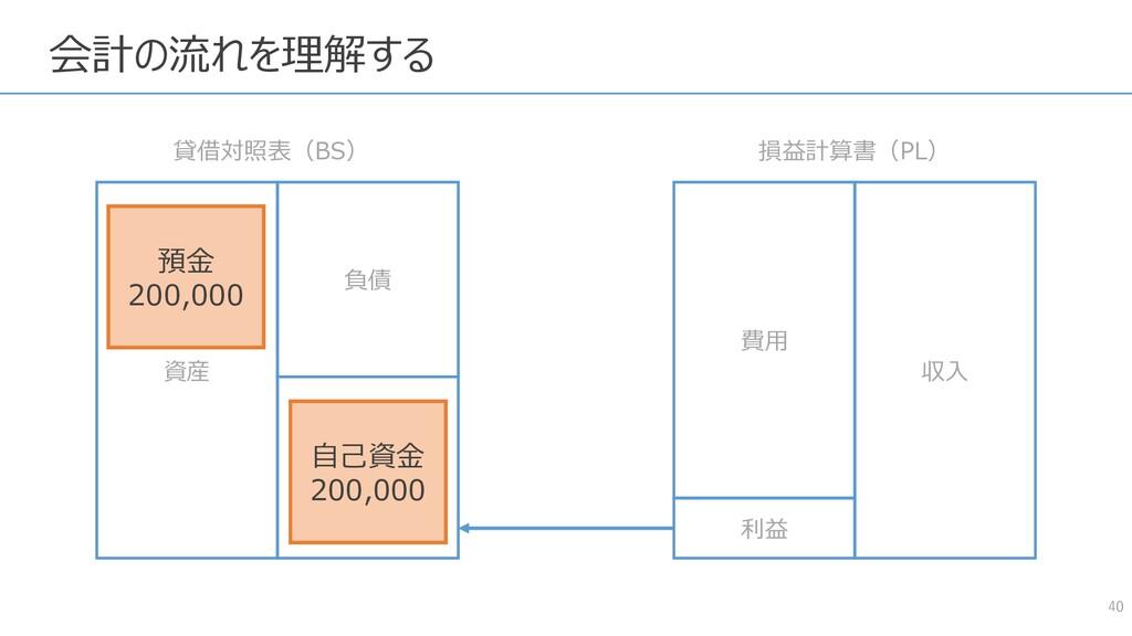 40 資産 負債 純資産 費用 収入 貸借対照表(BS) 損益計算書(PL) 利益 預金 20...
