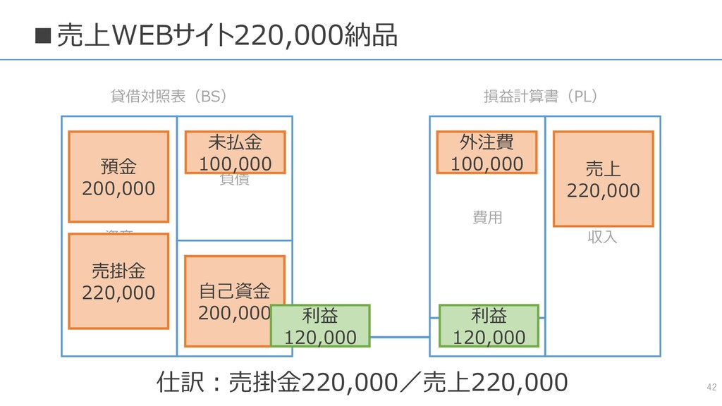 ■売上WEBサイト220,000納品 42 資産 負債 純資産 費用 収入 貸借対照表(BS)...