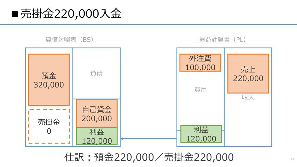 ■売掛金220,000入金 44 資産 負債 純資産 費用 収入 貸借対照表(BS) 損益計算...