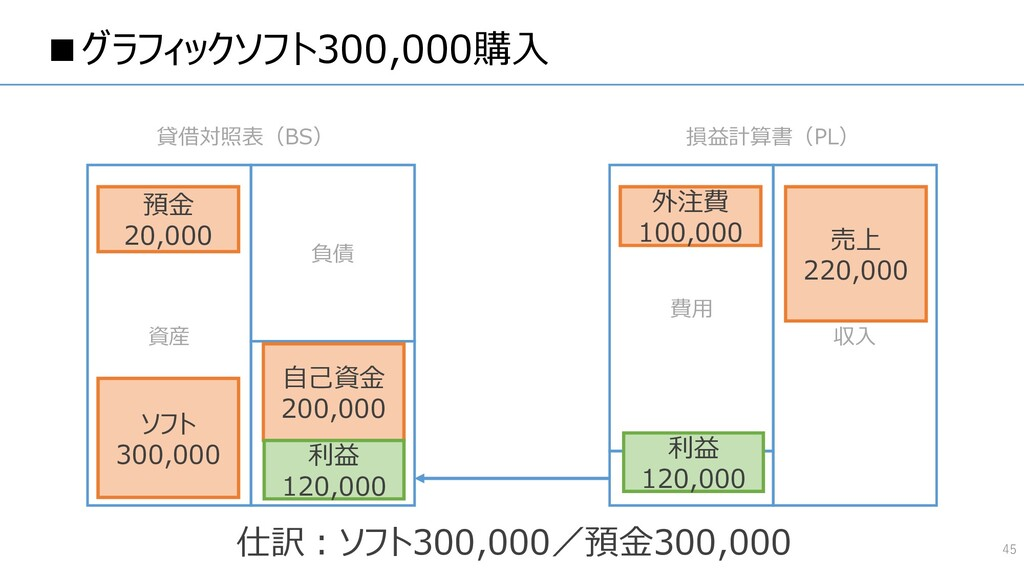 ■グラフィックソフト300,000購入 45 資産 負債 純資産 費用 収入 貸借対照表(BS...