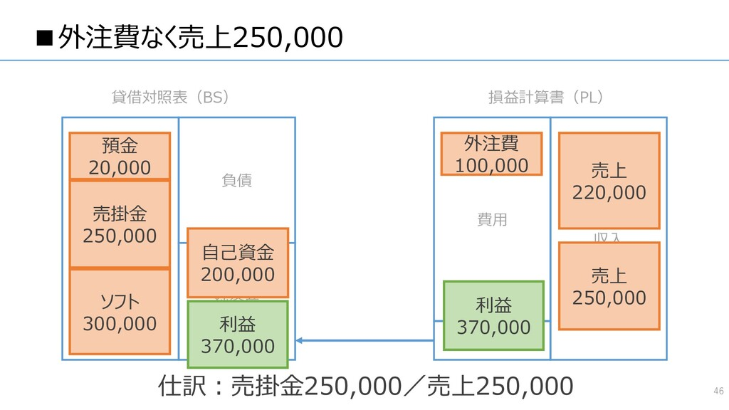 ■外注費なく売上250,000 46 資産 負債 純資産 費用 収入 貸借対照表(BS) 損益...