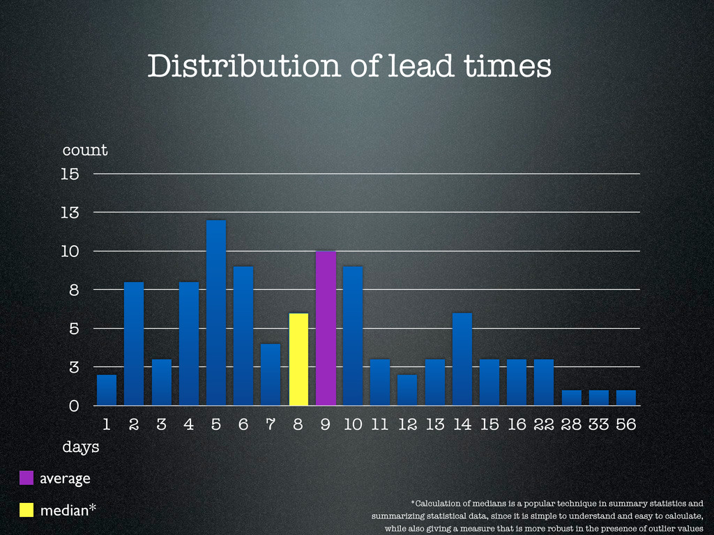 Distribution of lead times days count 0 3 5 8 1...