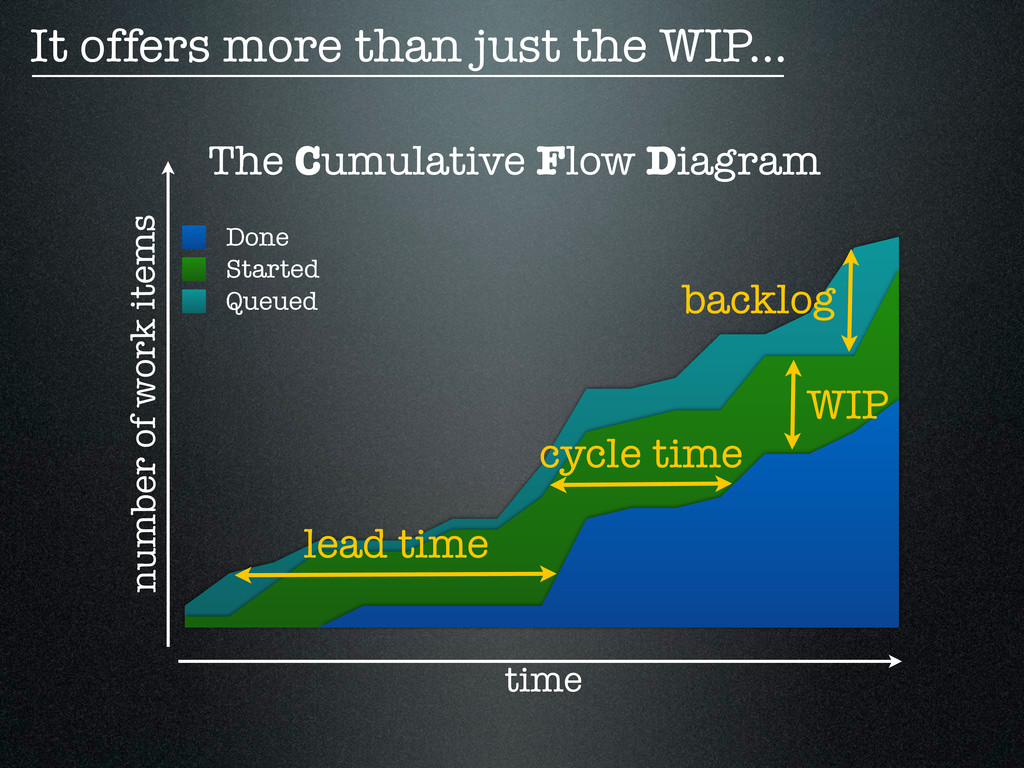 The Cumulative Flow Diagram Done Started Queued...