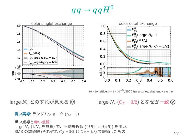 qq → qqH0 color singlet exchange 0.0 0.2 0.4 0....