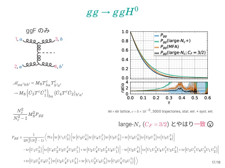 gg → ggH0 ggF ͷΈ 1, a 2, a′ 3, b 4, b′ Maa′bb′ ...