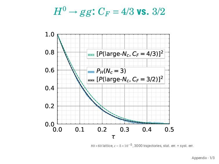 H0 → gg: CF = 4/3 vs. 3/2 0.0 0.1 0.2 0.3 0.4 0...
