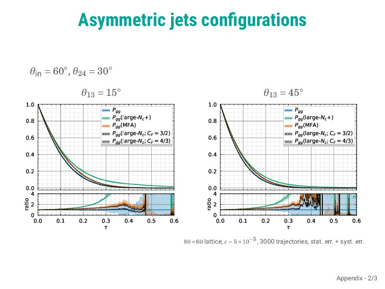 Asymmetric jets configurations θin = 60◦, θ24 = ...