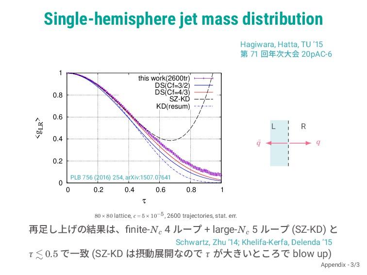 Single-hemisphere jet mass distribution Hagiwar...