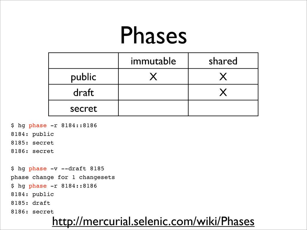 Phases immutable shared public X X draft X secr...