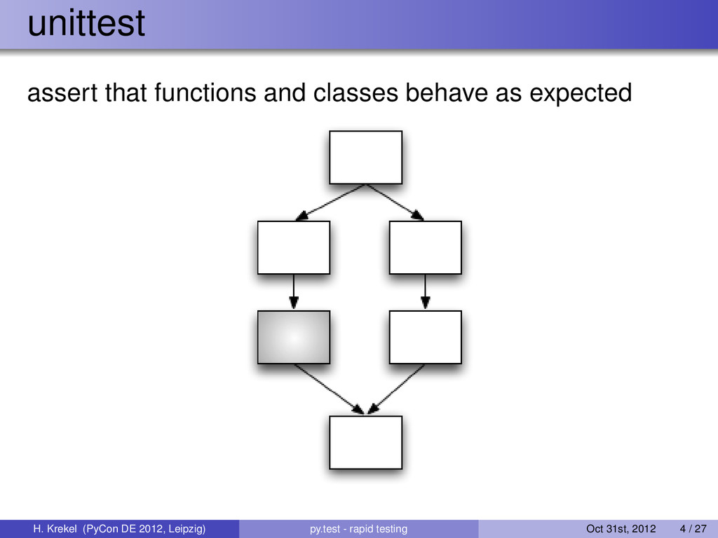 unittest assert that functions and classes beha...