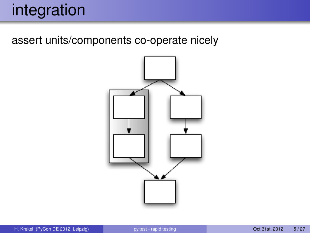 integration assert units/components co-operate ...