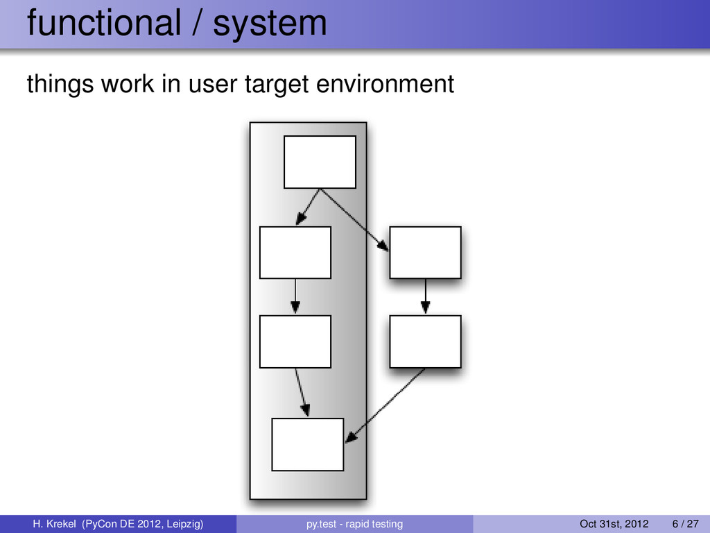 functional / system things work in user target ...