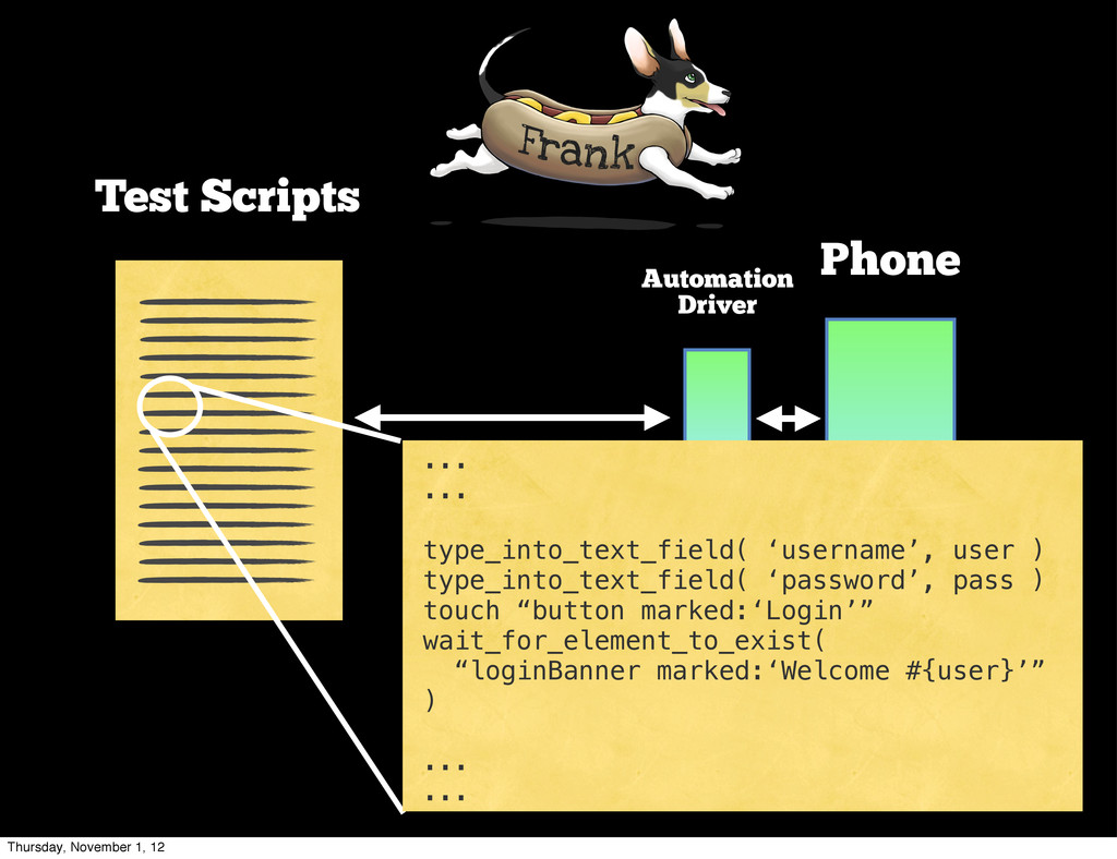 Test Scripts Phone Automation Driver ... ... ty...