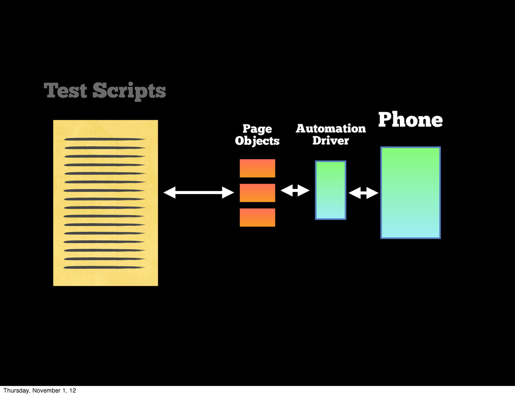 Test Scripts Phone Automation Driver Page Objec...