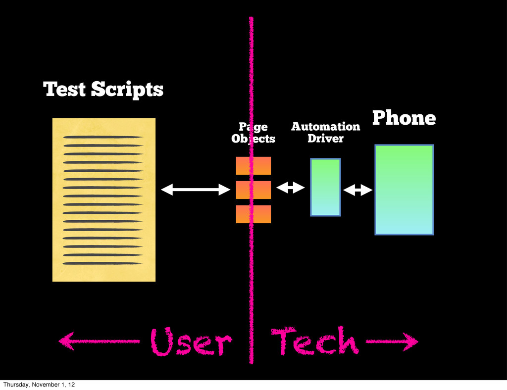 Phone Automation Driver Page Objects User Tech ...