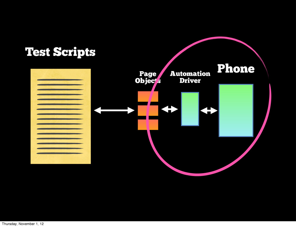 Phone Automation Driver Page Objects Test Scrip...