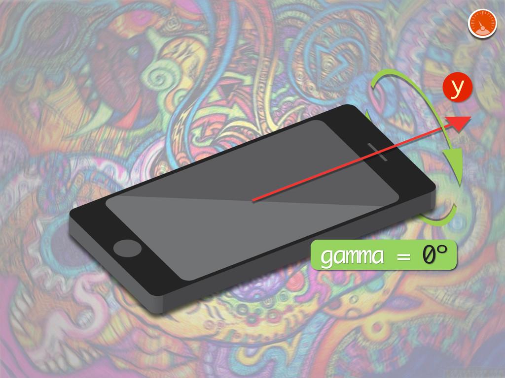 y gamma = 0º