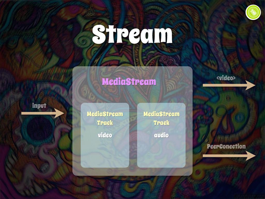 Stream input <video> MediaStream MediaStream Tr...