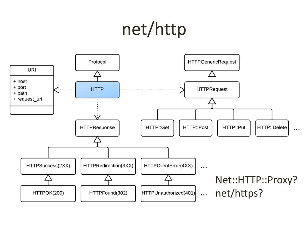 net/http Net::HTTP::Proxy? net/https?