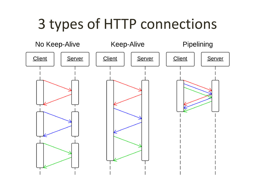 3 types of HTTP connections