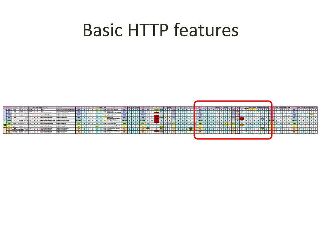Basic HTTP features