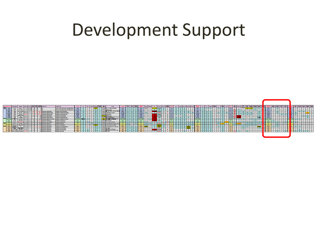 Development Support