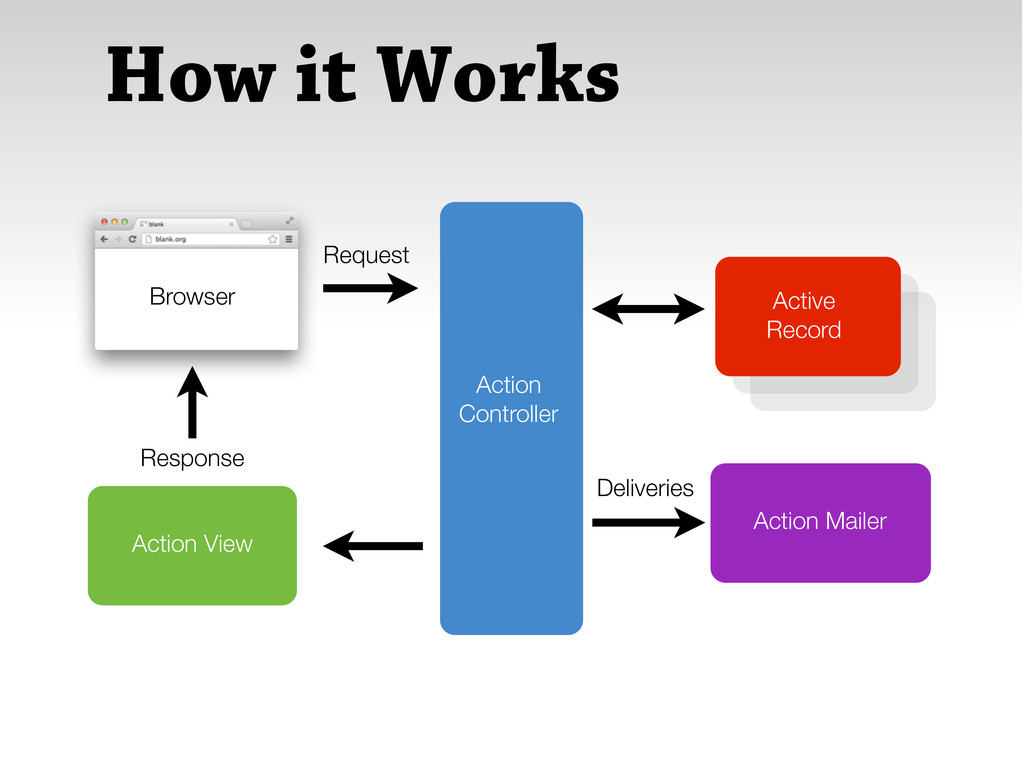How it Works Action Controller Active Record Ac...