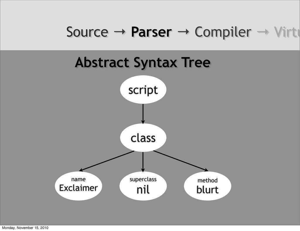 Source → Parser → Compiler → Virtu script class...