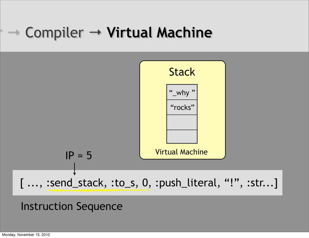 Virtual Machine [ ..., :send_stack, :to_s, 0, :...
