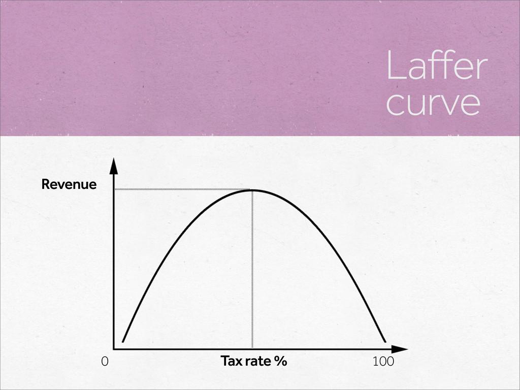 Laffer curve Tax rate % 0 100 Revenue