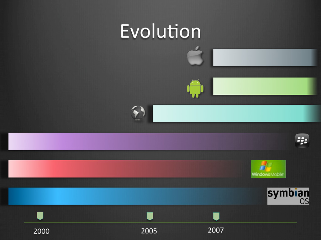 EvoluBon  2000  2005  2007