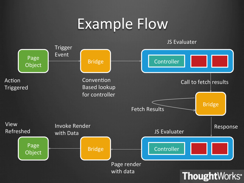 Example Flow  Page  Object  Bridge...