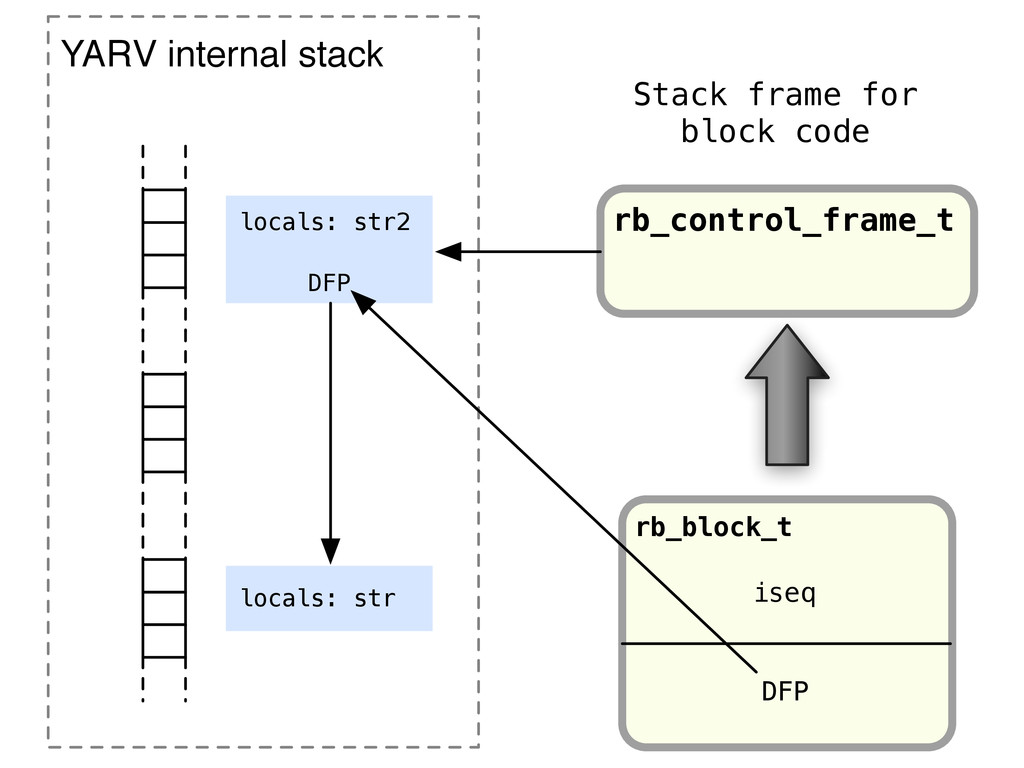 rb_block_t iseq DFP YARV internal stack locals:...
