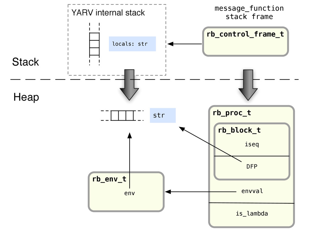 YARV internal stack rb_env_t env rb_proc_t rb_b...