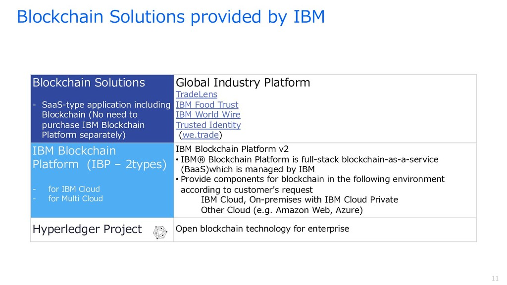 11 11 Blockchain Solutions provided by IBM Bloc...