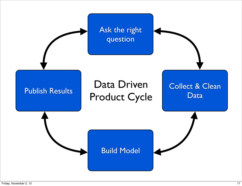 Ask the right question Collect & Clean Data Bui...