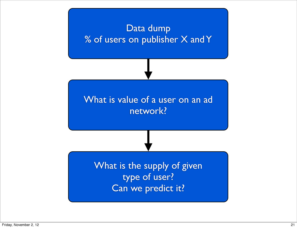 Data dump % of users on publisher X and Y What ...