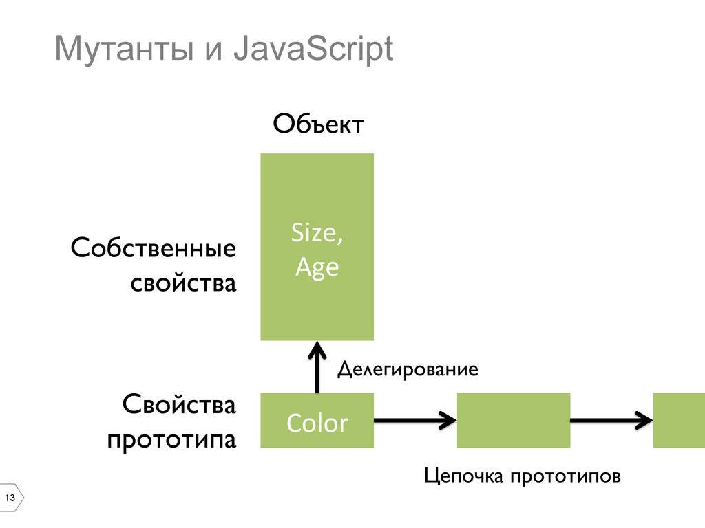 13 Мутанты и JavaScript Size,  Age  Color...