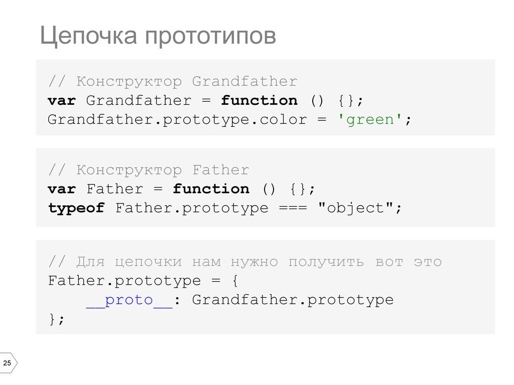25 Цепочка прототипов // Конструктор Grandfathe...