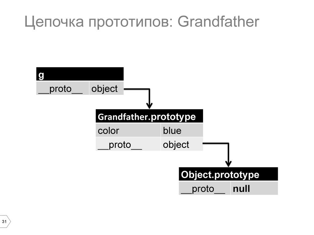 31 Цепочка прототипов: Grandfather g __proto__ ...
