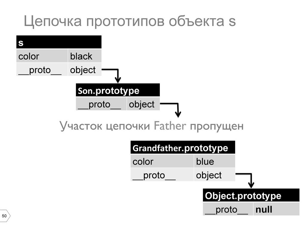 50 Цепочка прототипов объекта s s color black _...