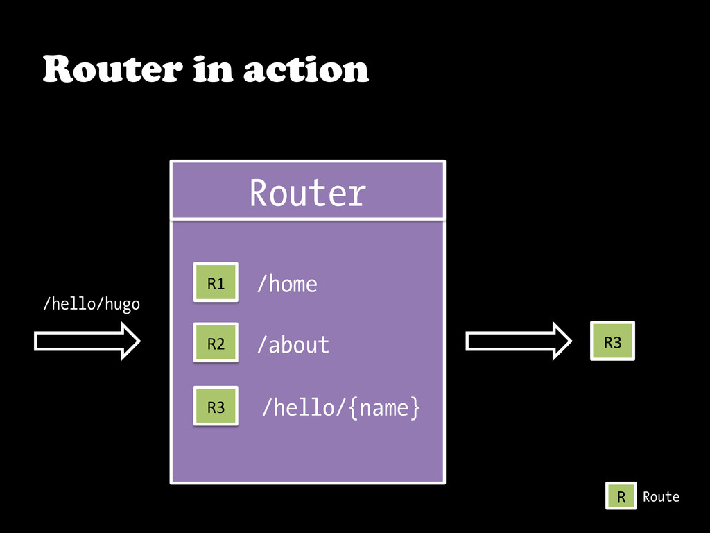Router in action Router R1  R2  R3  R3...